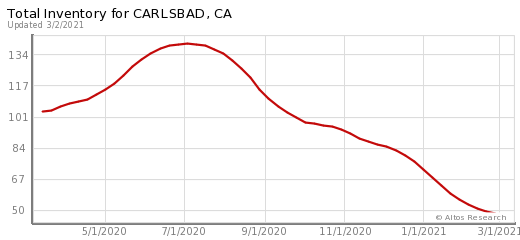 Carlsbad Real Estate Market | Carlsbad Homes
