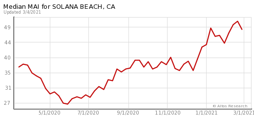 Solana Beach Real Estate | Solana Beach Homes