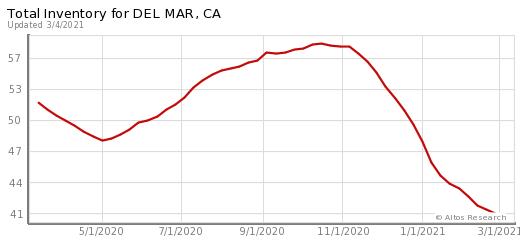 Del Mar Real Estate | Del Mar Homes