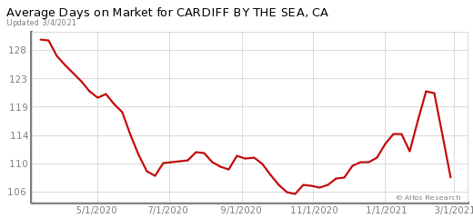 Cardiff Real Estate Market | Cardiff Homes